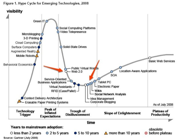 Gartner Hype Cycle 2008