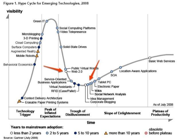 Gartner Hype Cycle 2008