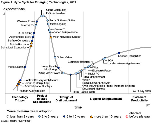 Garnter Hype Cycle