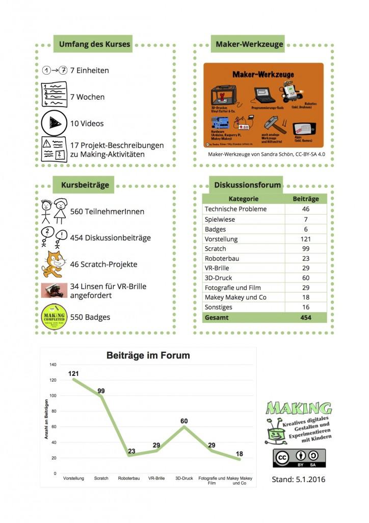 Making MOOC Zusammenfassung